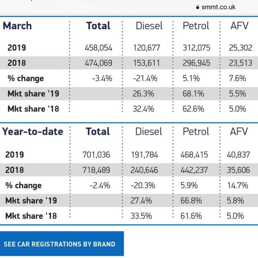 UK Car market report – March 2019   My Urban Car