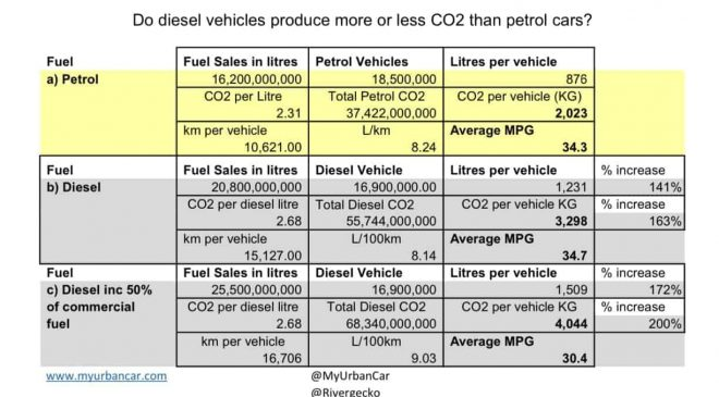 Table of UK fuel use by diesel and petrol cars