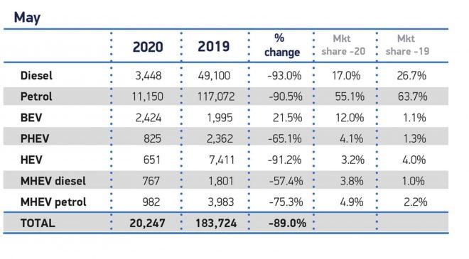 UK car sales in May 2020