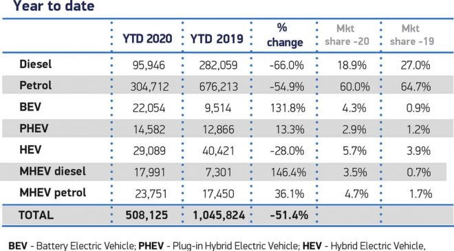 UK Car sales Jan to May 2020
