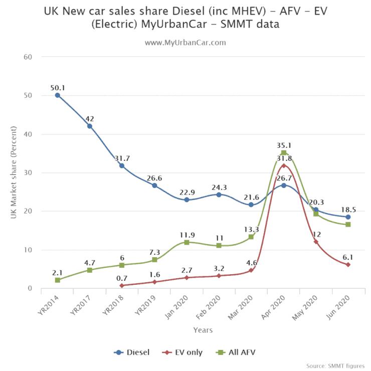 UK New Car Sales Share Diesel (inc MHEV)